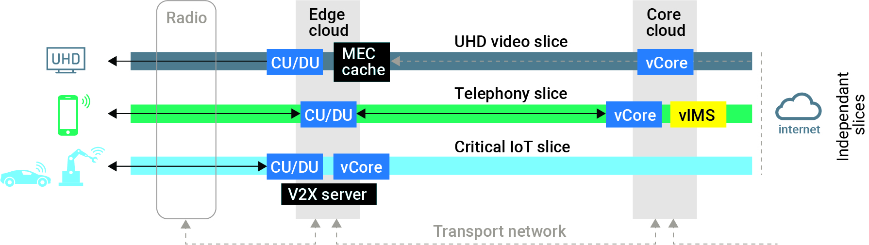 5G network slicing requires optimal domain-specific and cross-domain, end-to-end performance on top of the underlying hybrid infrastructure