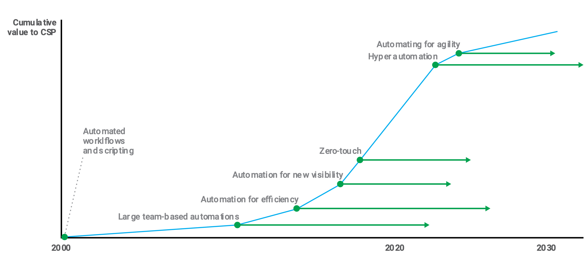 Automation value curve