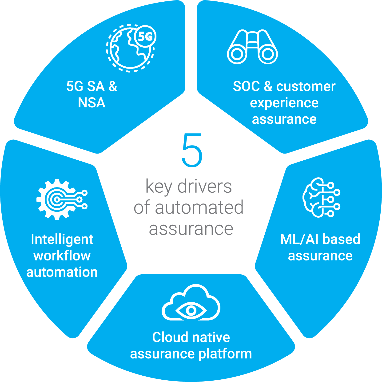 "Image source: ""Evolution of the assurance market and the need for AI and automation in the 5G era, Analysys Mason, September 2020."""
