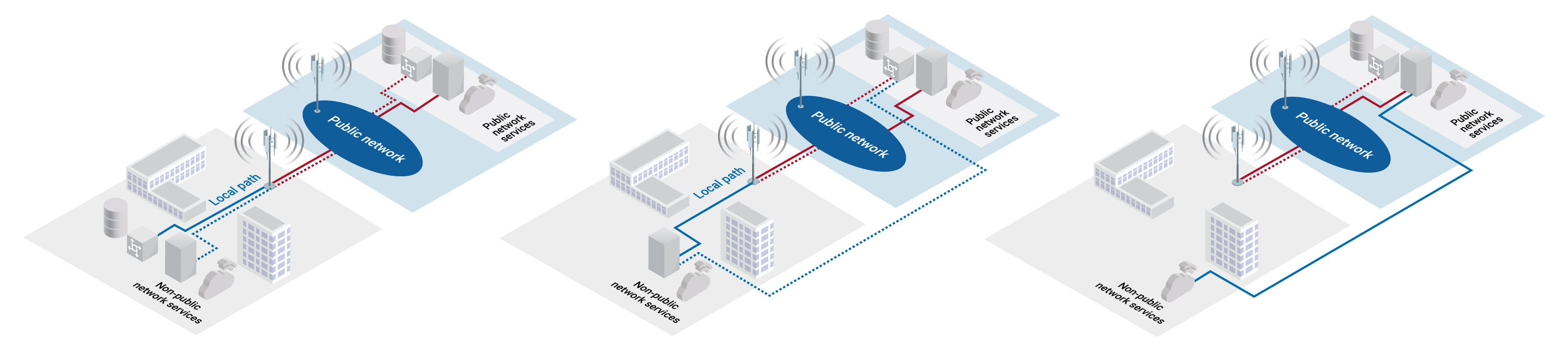 Figure 2. 5G model combining both 5G private and public wireless networks.