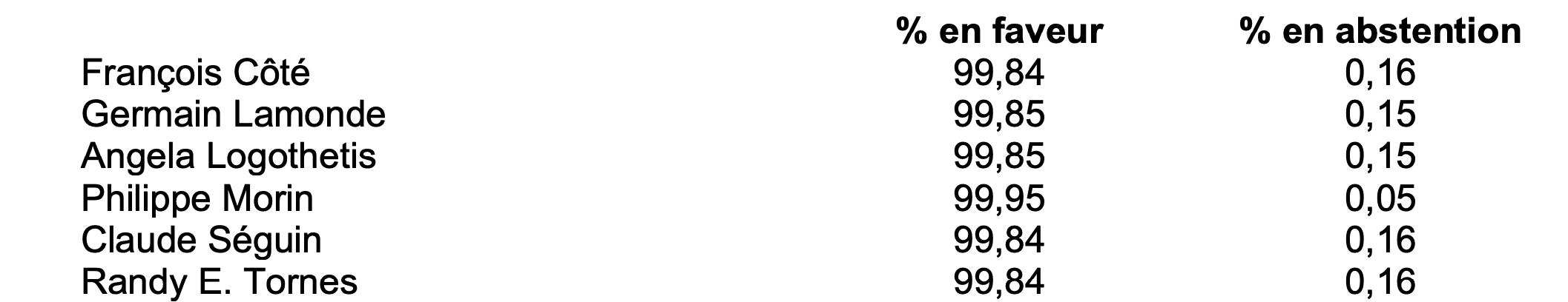 Résultats détaillés du vote