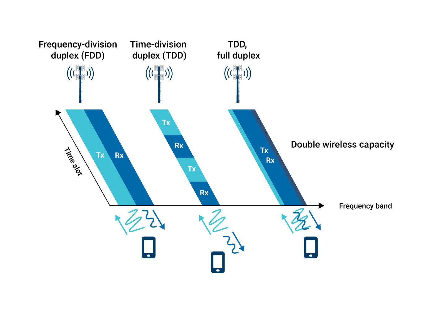 Figure 4. Differences between FDD, TDD and TDD full duplex.