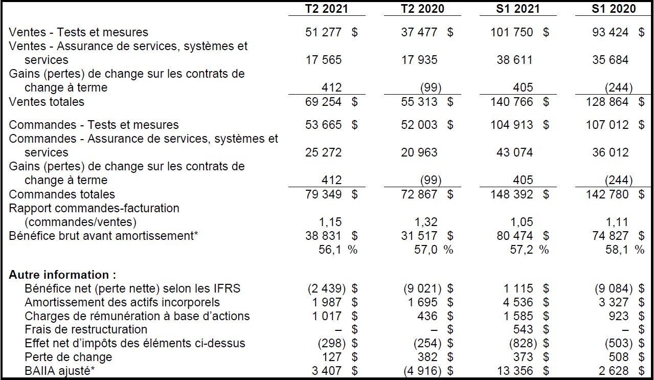 Principales données financières (en milliers de dollars US)
