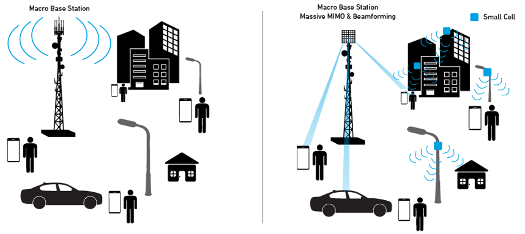 Figure 1. Advanced technologies bring complexities to 5G network synchronization.