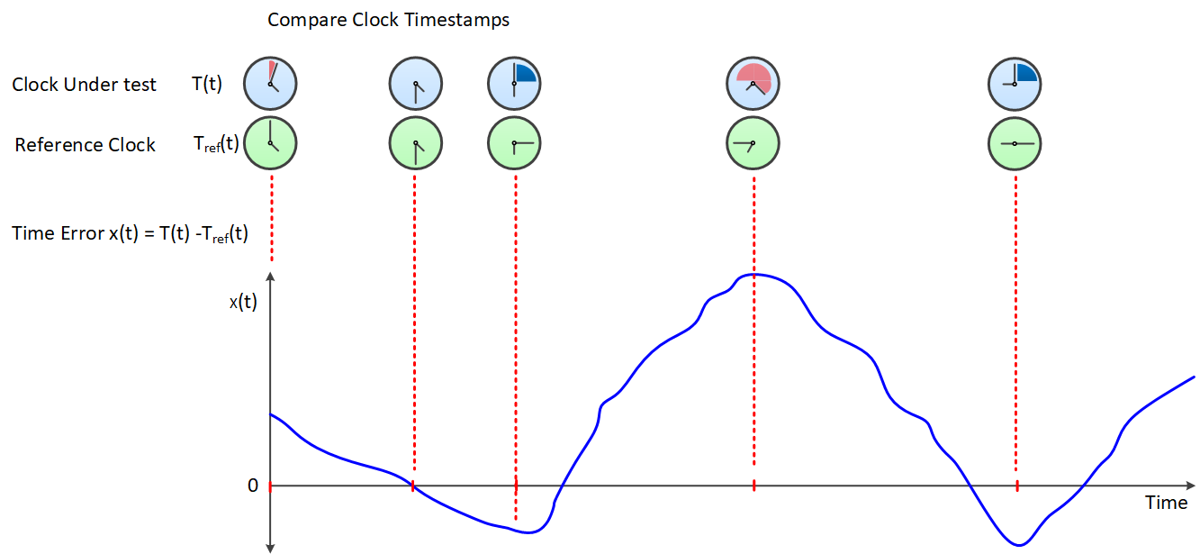 Figure 2. Variation of TE over time.