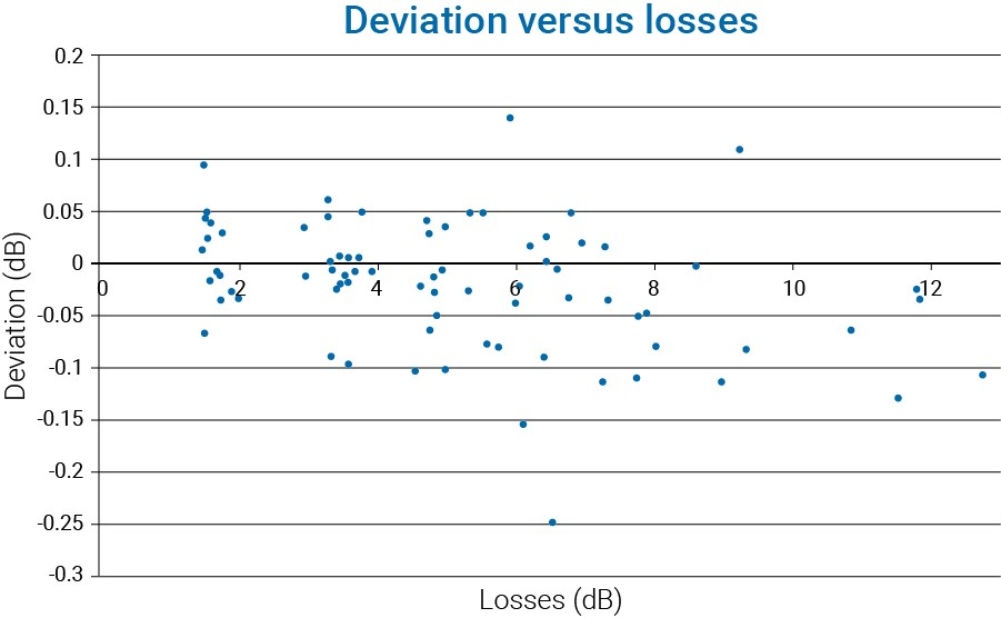 iOLM-OTDR SMF deviations vs. losses