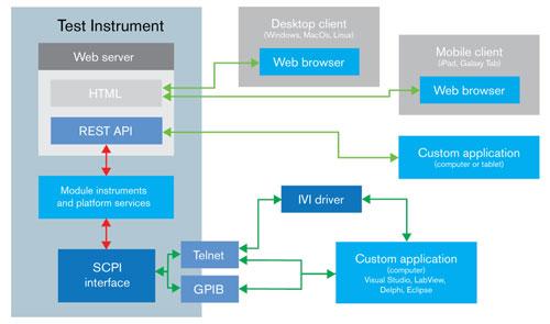 新测试仪表架构,集成了现有易于使用的网络服务器技术。