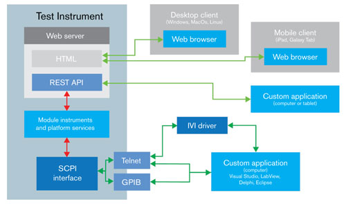 Illustration of the new test instrument architecture, integrating easy to use available web server technologies.  Depicts the web-based UI advantage of global automation and control, including offshore, for remote troubleshooting and any production station work that needs done.