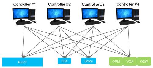 使用高效的以太网互连实现常见的非线性自动化、访问和控制配置