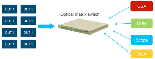 To enable the time multiplexing model, a MEMs optical matrix switch is required to allow multiple users from multiple locations to access any testing instruments via patch panels.