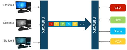 准备进行时分复用和仪表共享的线性模型分解说明。