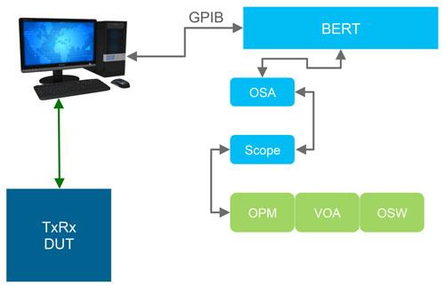 用于通信的相同线性结构,使用过时的GPIB或RS-232接口进行自动化,应最终被以太网/LAN或USB接口取代。