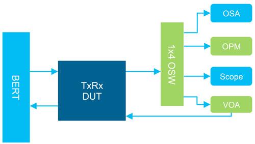 常见的连续和线性收发器测试环节,提供光谱形状、输出功率、掩膜测试和接收敏感度测试结果。
