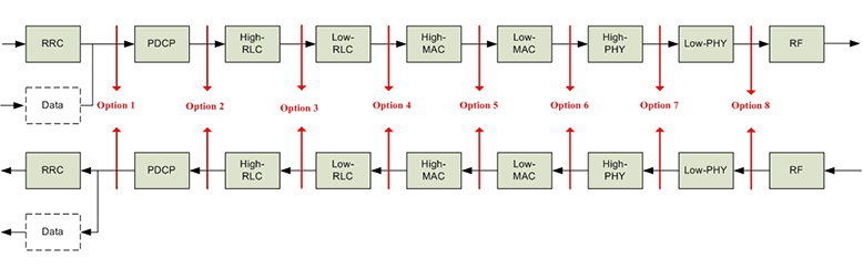 Functional Split Options for 5G