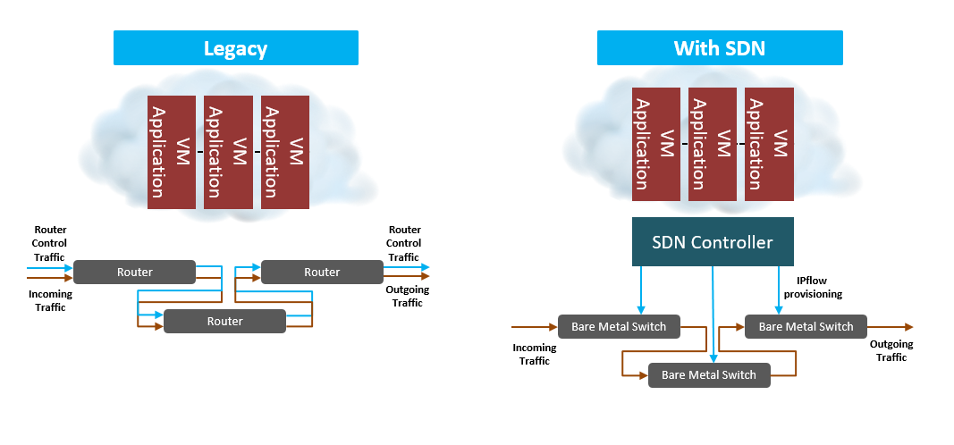 传统网与SDN的对比