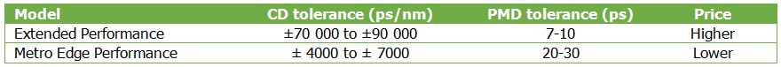 Dispersion compensation performance