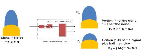 偏振分集方法在不要求对任何支路归零的情况下分离信号