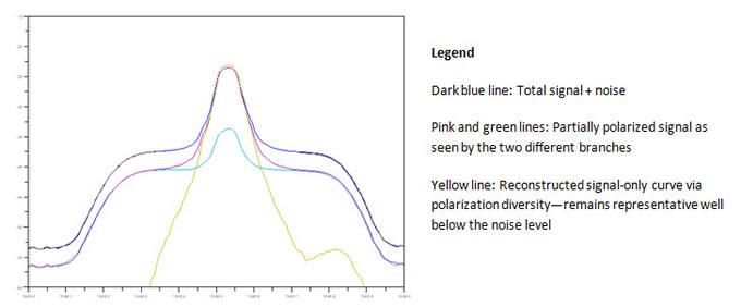 总信号、正交偏振信号和重建信号