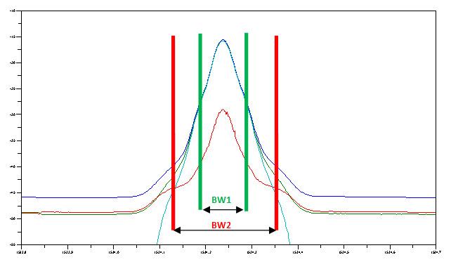 通过数据处理来改变有效带宽,可以在分析中包含更多或更少功率