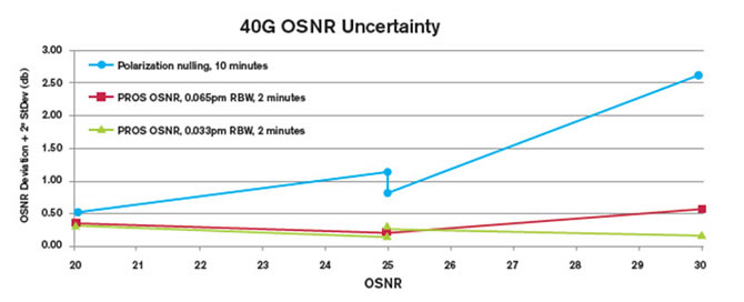 Total OSNR uncertainty vs. OSNR for different OSNR measurement techniques