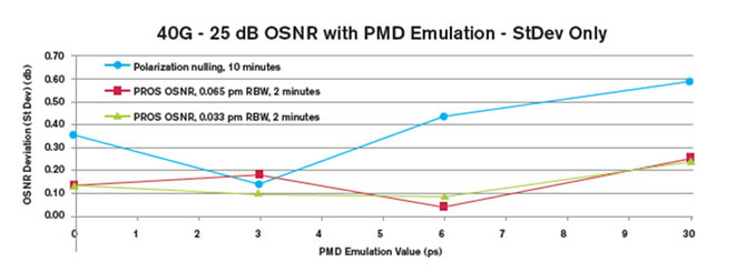 Standard deviations of PMD-induced random uncertainty for different methods (strong-coupled PMD emulator)