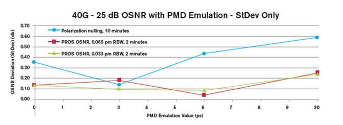 不同方法下 PMD 所致随机不确定度的标准偏差