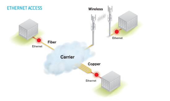 Carrier Ethernet Basics