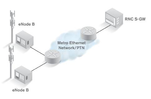 Carrier Ethernet Basics