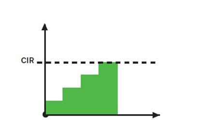 Minimum data rate to CIR