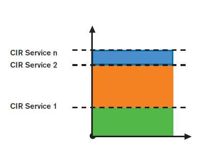 Service test