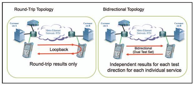 Loopback and bidirectional testing