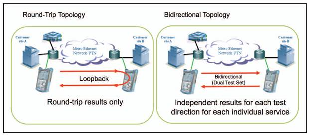 Loopback and bidirectional testing