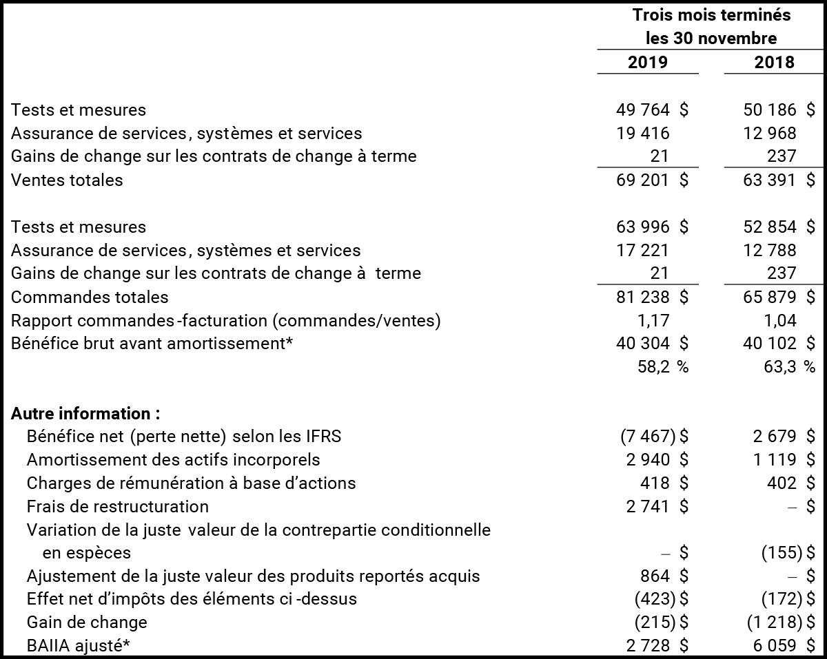 Principales données financières