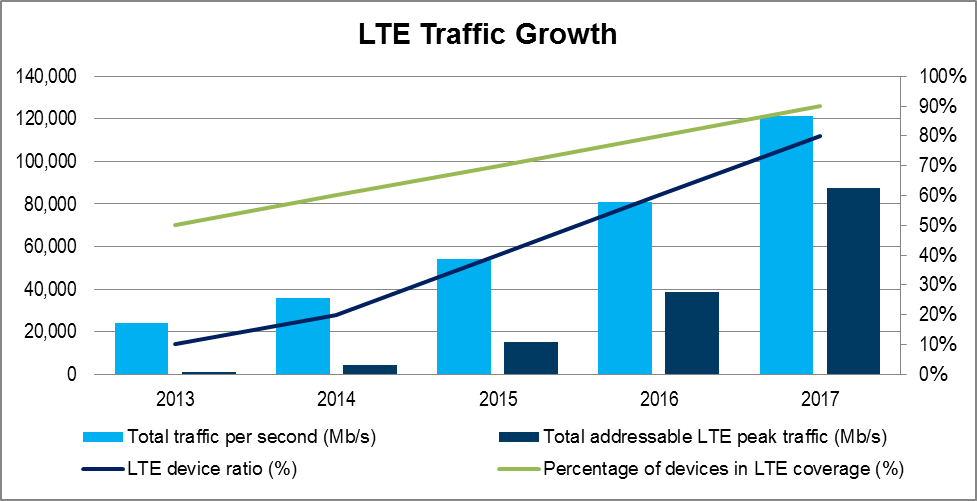 LTE Traffic Growth