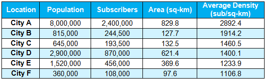 1M-subscriber network