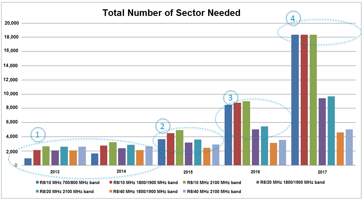 Total Number of Sector Needed