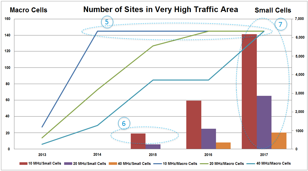 Number of Sites in Very High Traffic Area