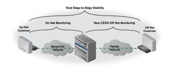 Total edge-to-edge visibility