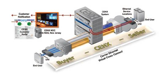 Carrier Ethernet virtual cross-connect