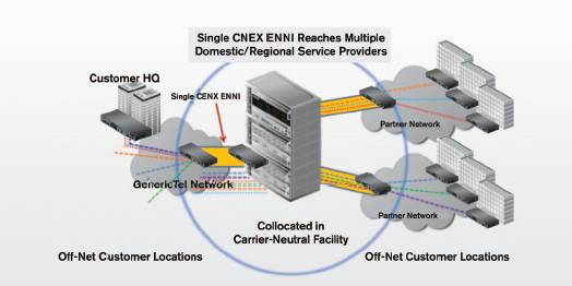 Single CENX ENNI reaches multiple domestic/regional service providers