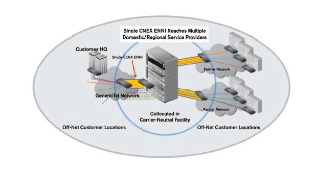 Integrated service monitoring and management available through CENX's partnership with EXFO