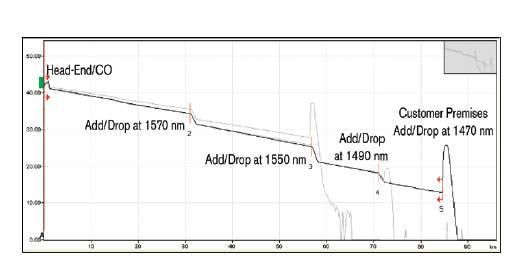 典型 CWDM OTDR 曲线
