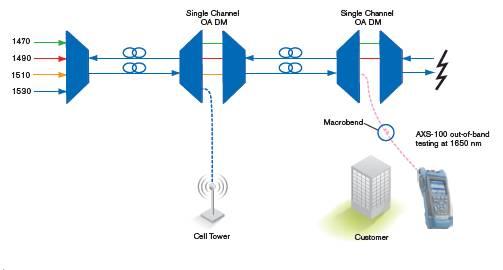 在客户驻地网使用 1650 nm 带外 OTDR 进行测试
