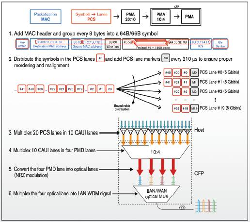 100G Ethernet transmission using 100GBase-LR4 CFP