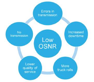 Impacts of low (or poor) OSNR
