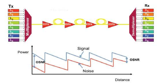 Evolution of OSNR with propagation in a fiber