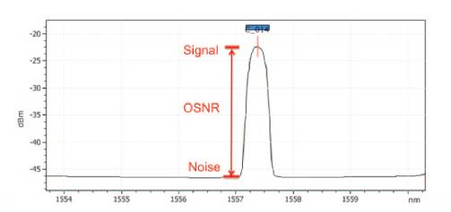 Example of optical signal-to-noise ratio (OSNR)