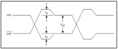对数字信号应用预加重的理论示例。