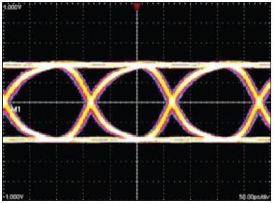 能改进接收器眼图的预加重示例。