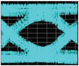 代表性的接收器内均衡信号示例。